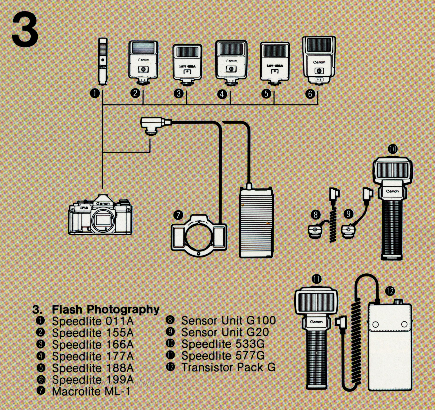 Canon System III